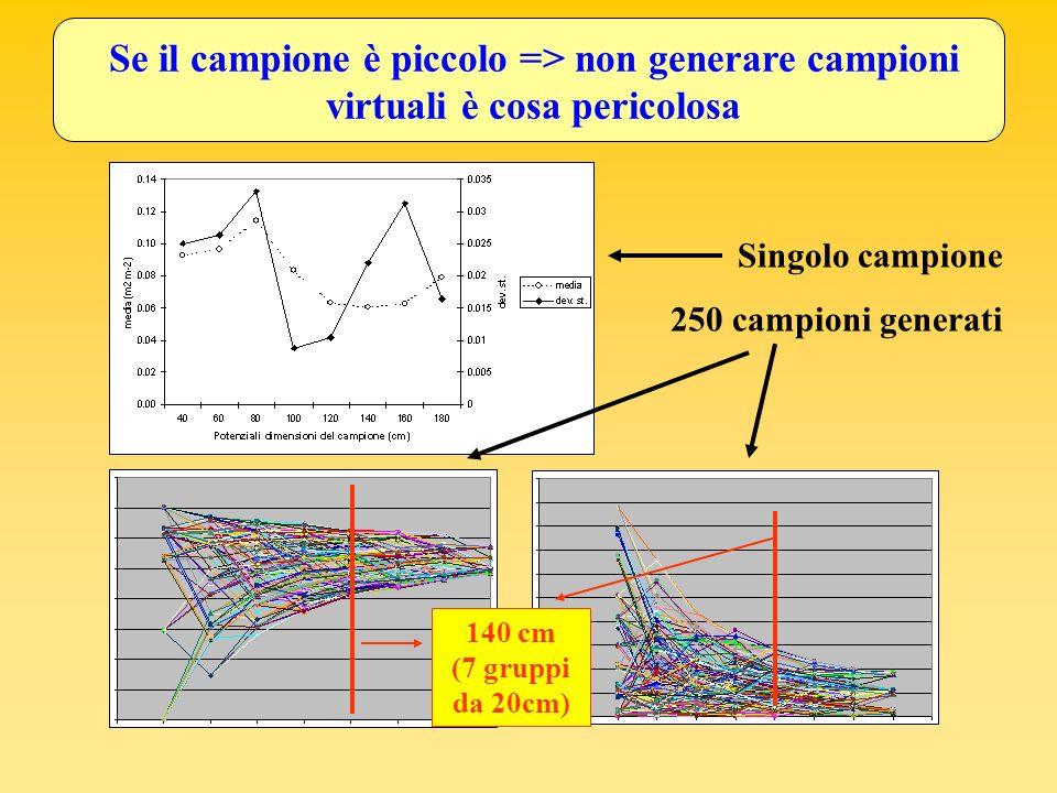 Se il campione è piccolo => non generare campioni virtuali è cosa pericolosa