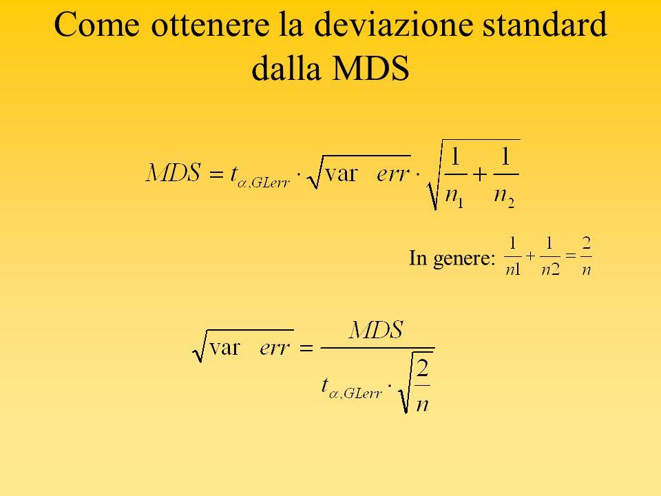 Come ottenere la deviazione standard dalla MDS