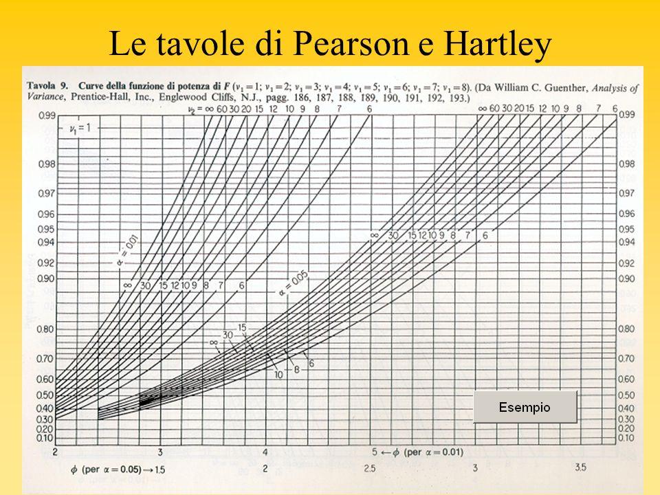 Le tavole di Pearson e Hartley