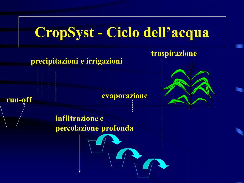 CropSyst - Ciclo dell'acqua