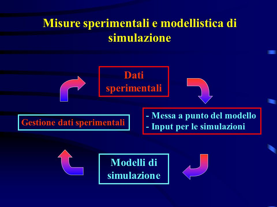 Misure sperimentali e modellistica di simulazione