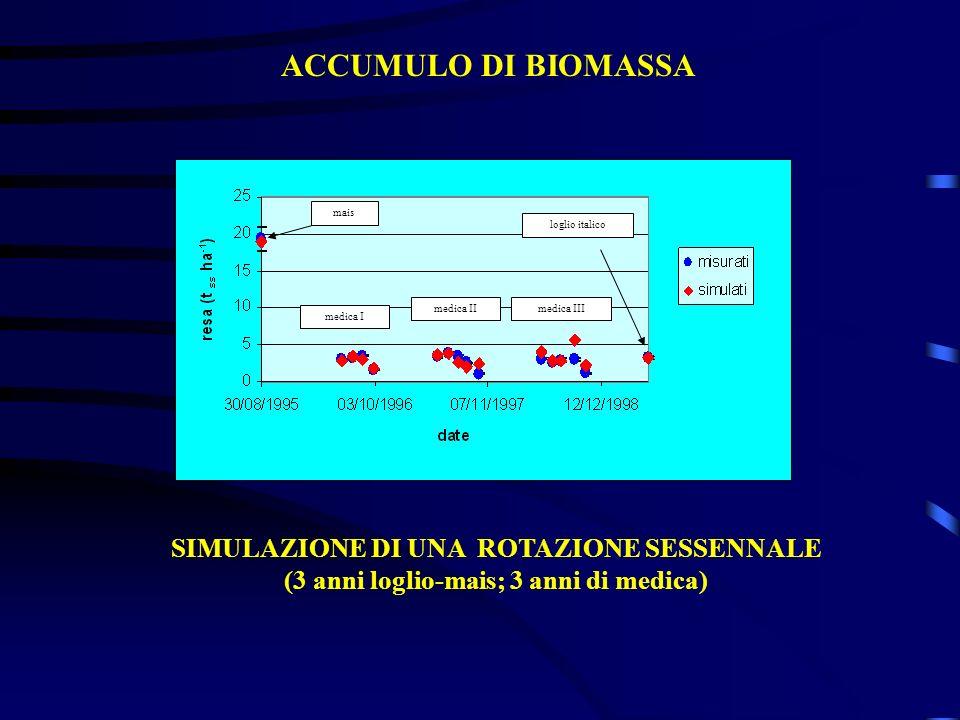 ACCUMULO DI BIOMASSA mais. medica I. medica II. medica III. loglio italico.