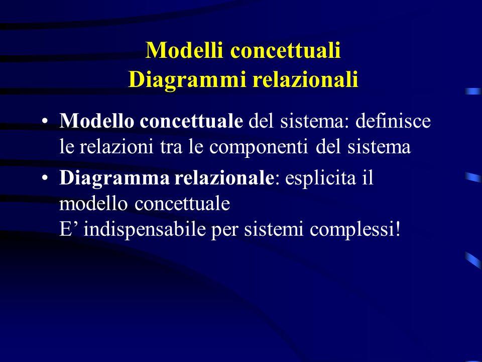 Modelli concettuali Diagrammi relazionali