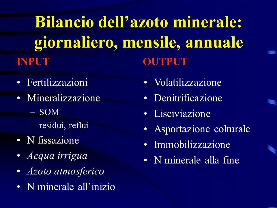 Bilancio dell'azoto minerale: giornaliero, mensile, annuale