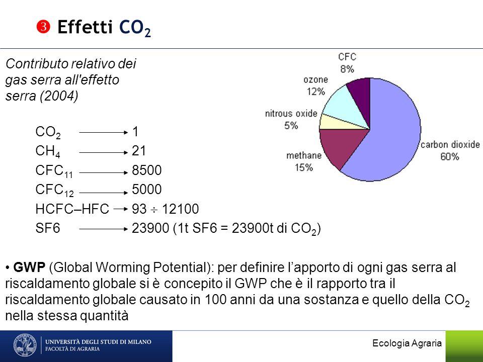  Effetti CO2 Contributo relativo dei gas serra all effetto serra (2004) CO2 1. CH4 21. CFC11 8500.