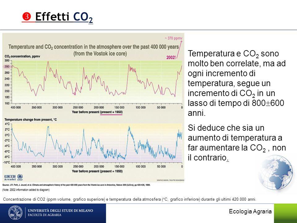  Effetti CO2
