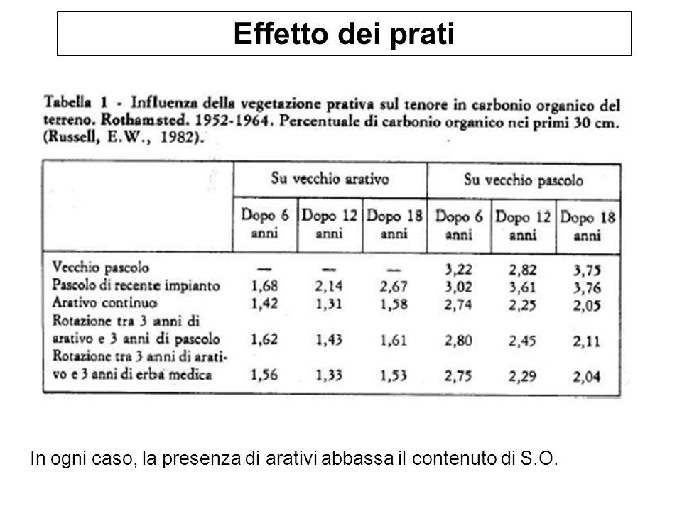 Effetto dei prati In ogni caso, la presenza di arativi abbassa il contenuto di S.O.