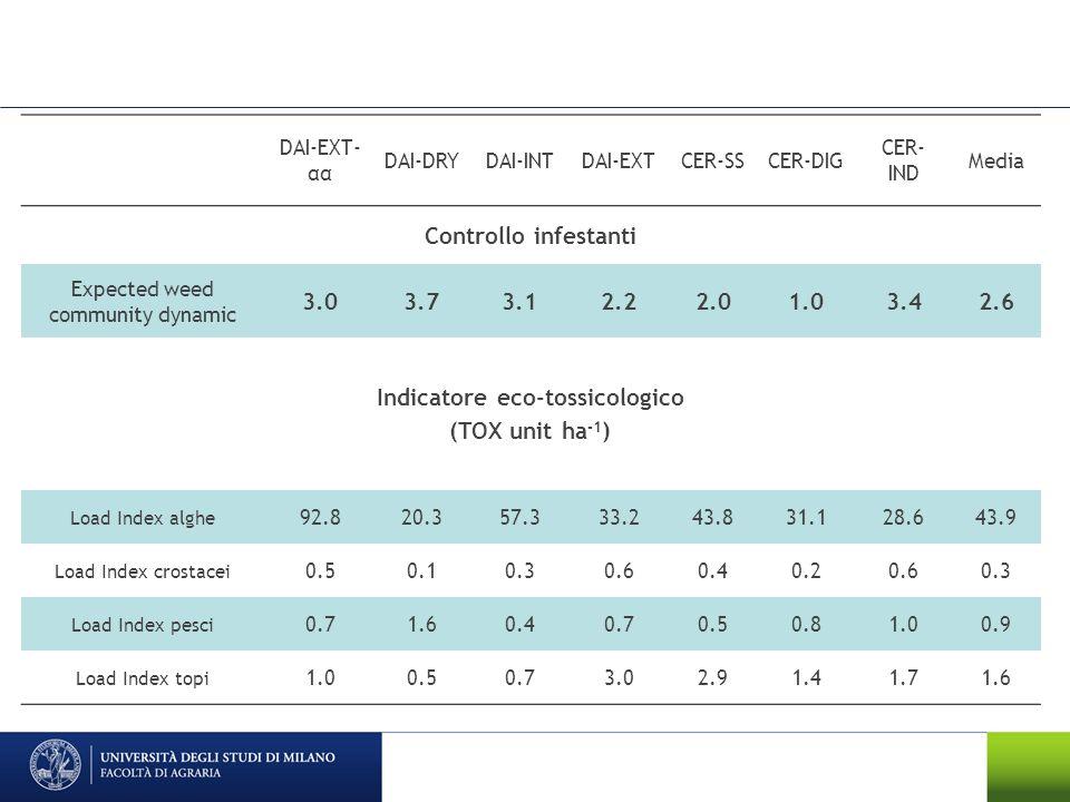 Indicatore eco-tossicologico