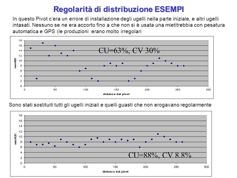 Regolarità di distribuzione ESEMPI