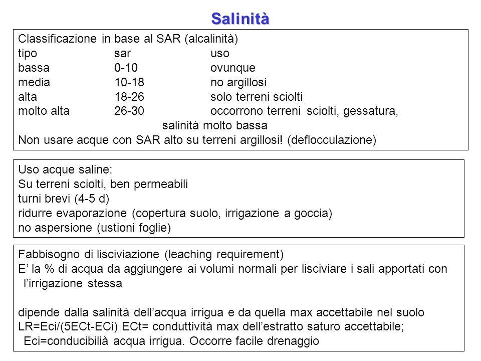Salinità Classificazione in base al SAR (alcalinità) tipo sar uso