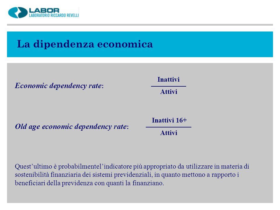 La dipendenza economica