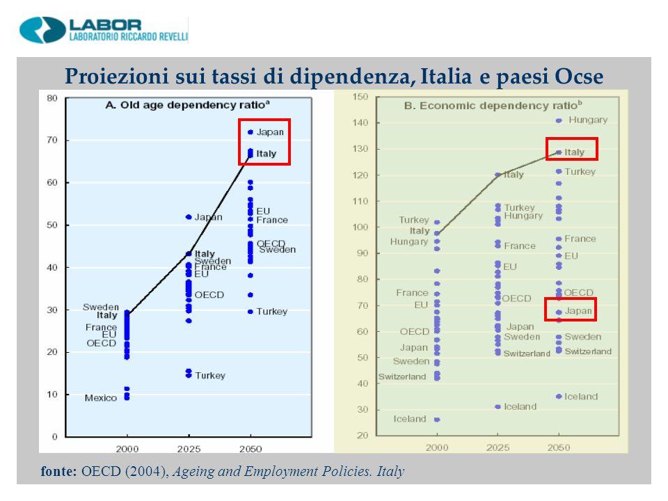 Proiezioni sui tassi di dipendenza, Italia e paesi Ocse