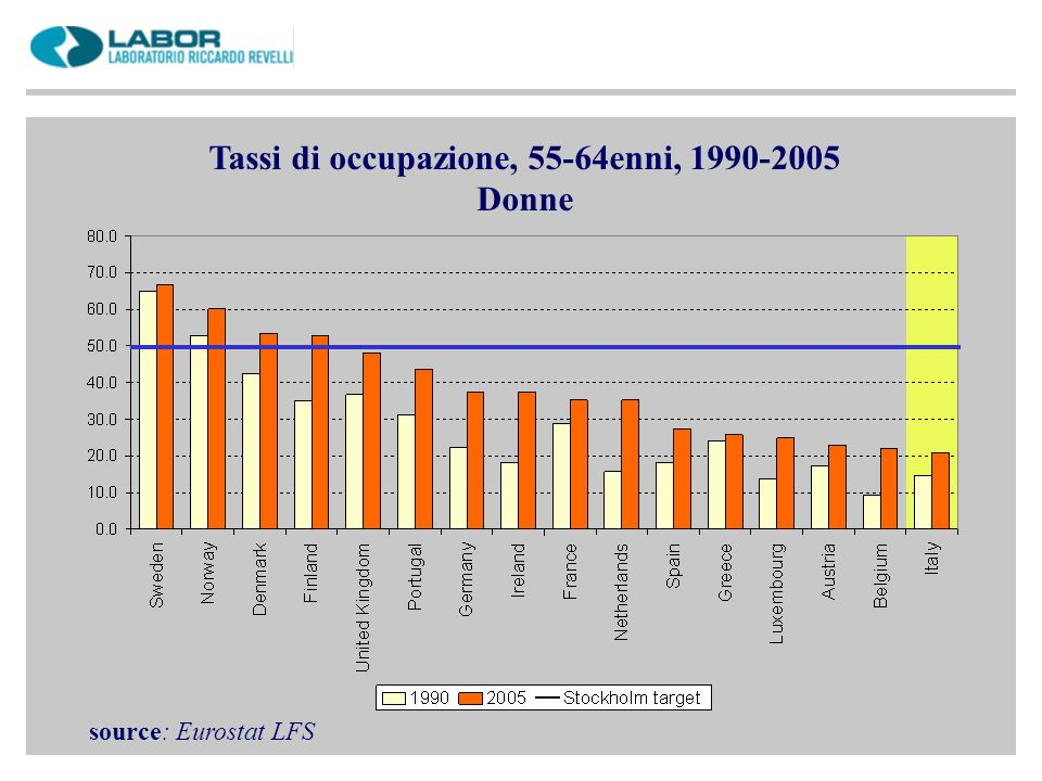 Tassi di occupazione, 55-64enni, 1990-2005