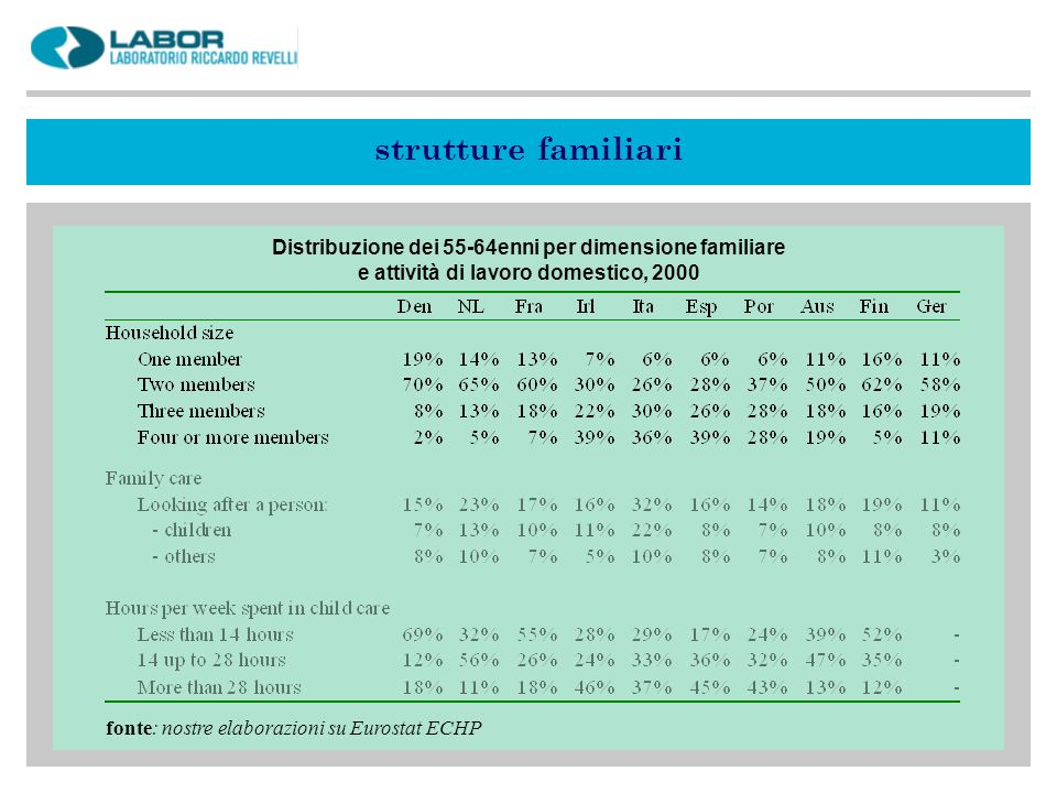strutture familiari Distribuzione dei 55-64enni per dimensione familiare. e attività di lavoro domestico, 2000.