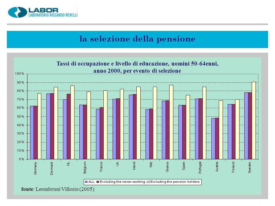 la selezione della pensione