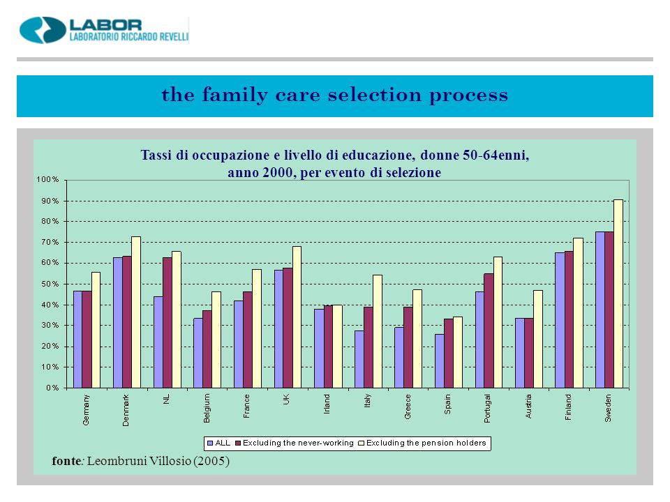 the family care selection process