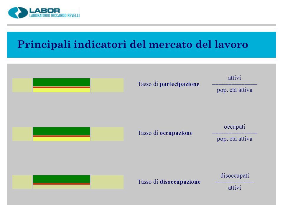 Principali indicatori del mercato del lavoro