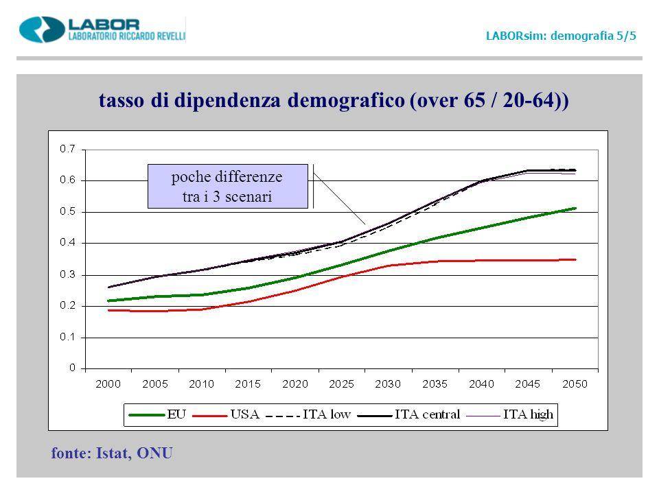 tasso di dipendenza demografico (over 65 / 20-64))