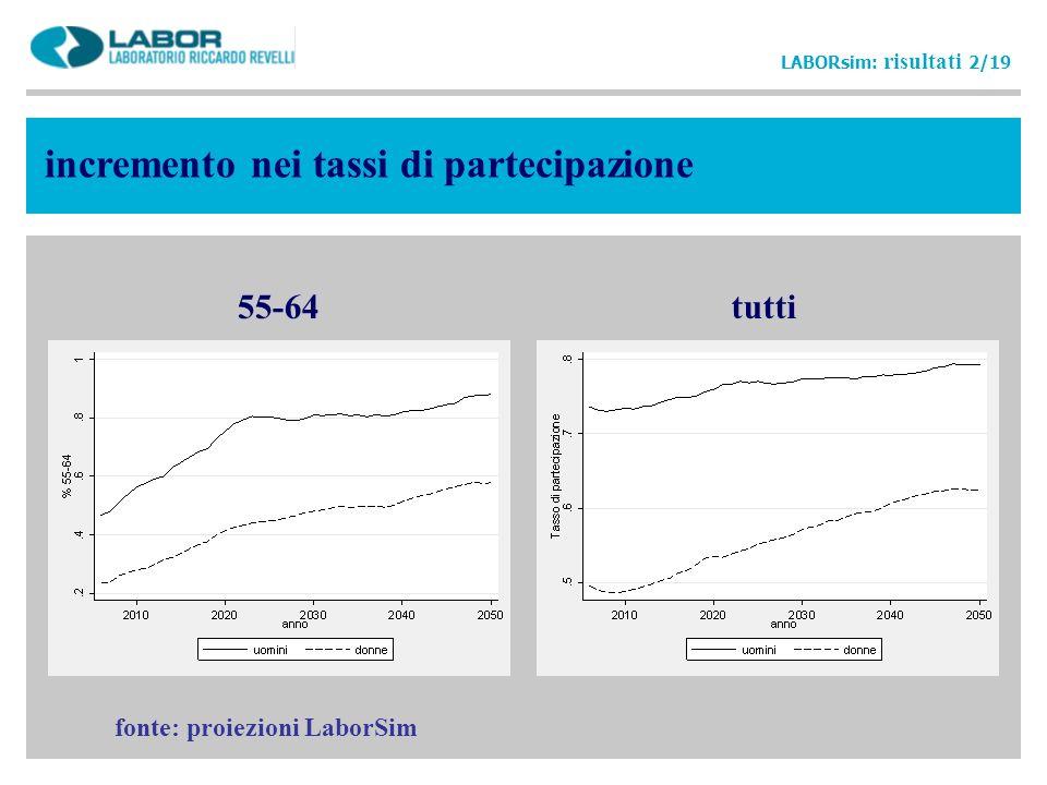incremento nei tassi di partecipazione