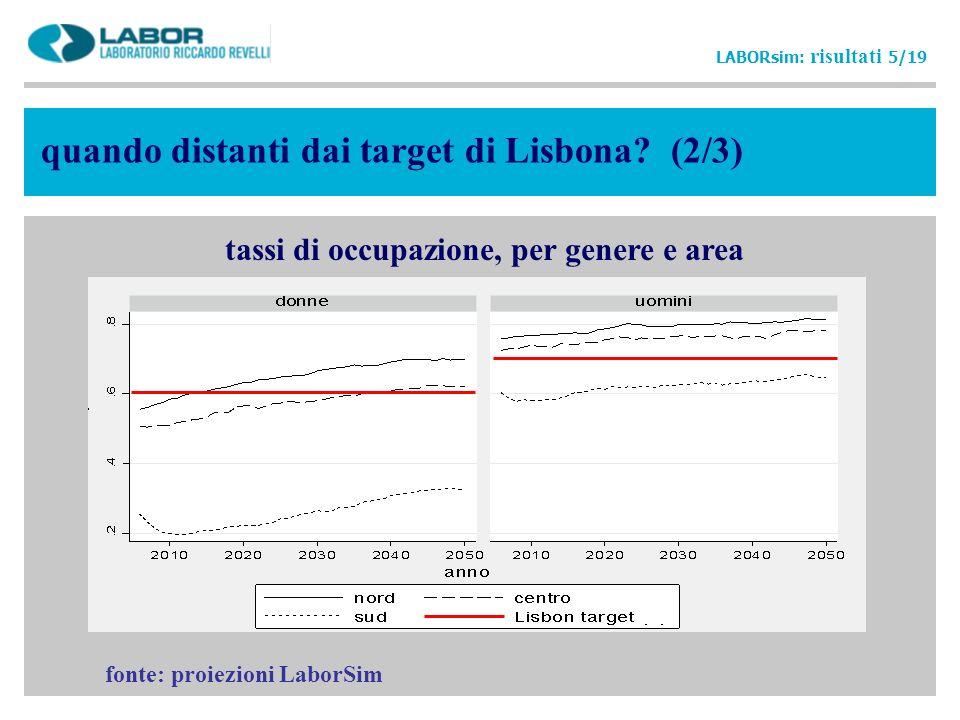 tassi di occupazione, per genere e area
