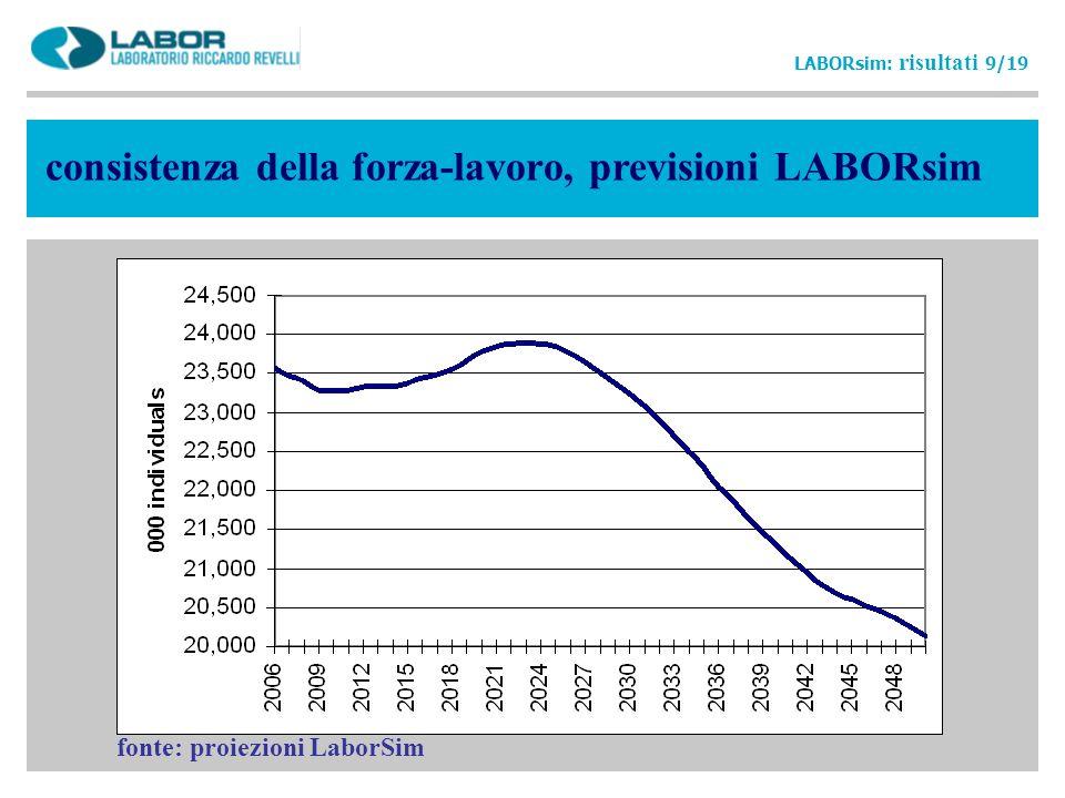 consistenza della forza-lavoro, previsioni LABORsim
