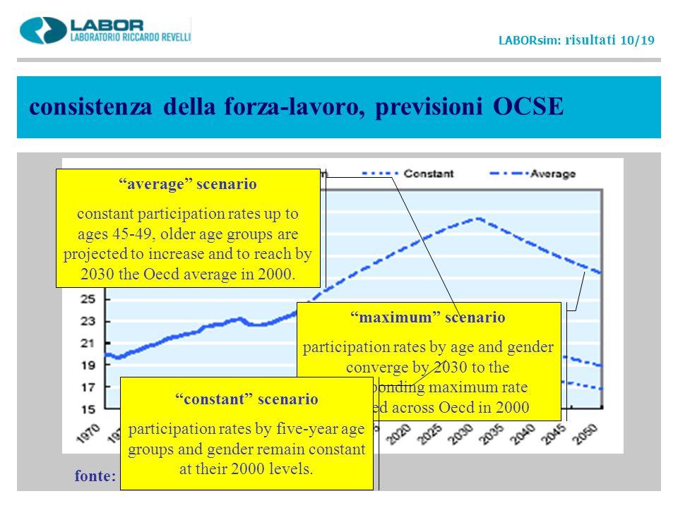 bgd issues 8 consistenza della forza-lavoro, previsioni OCSE