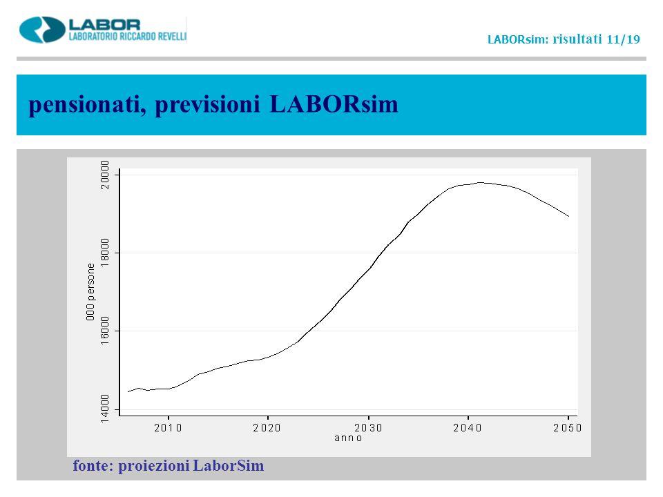 pensionati, previsioni LABORsim