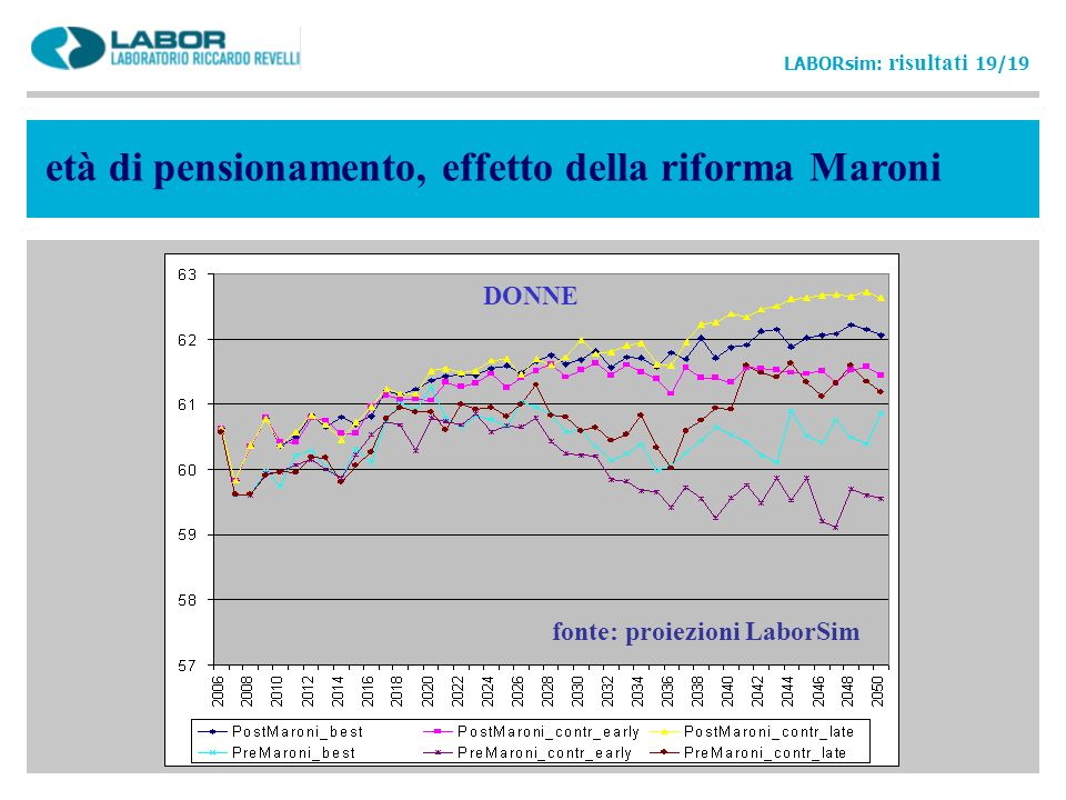 età di pensionamento, effetto della riforma Maroni
