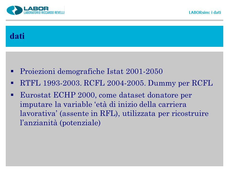 dati Proiezioni demografiche Istat 2001-2050