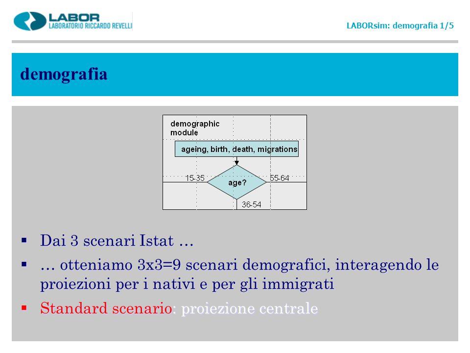 demografia Dai 3 scenari Istat …
