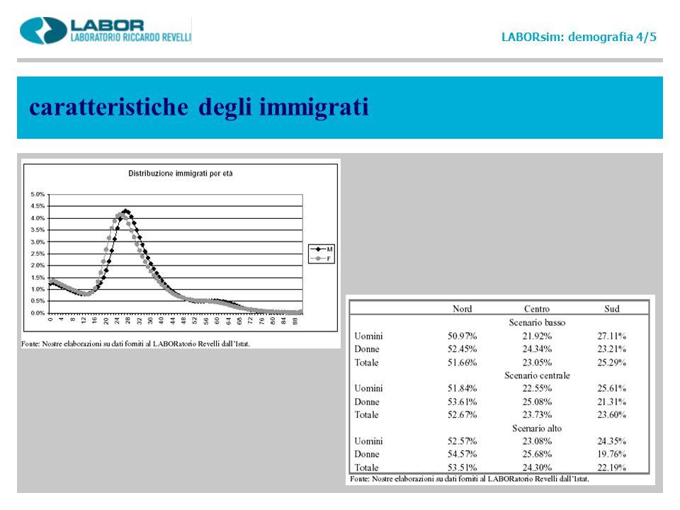 caratteristiche degli immigrati