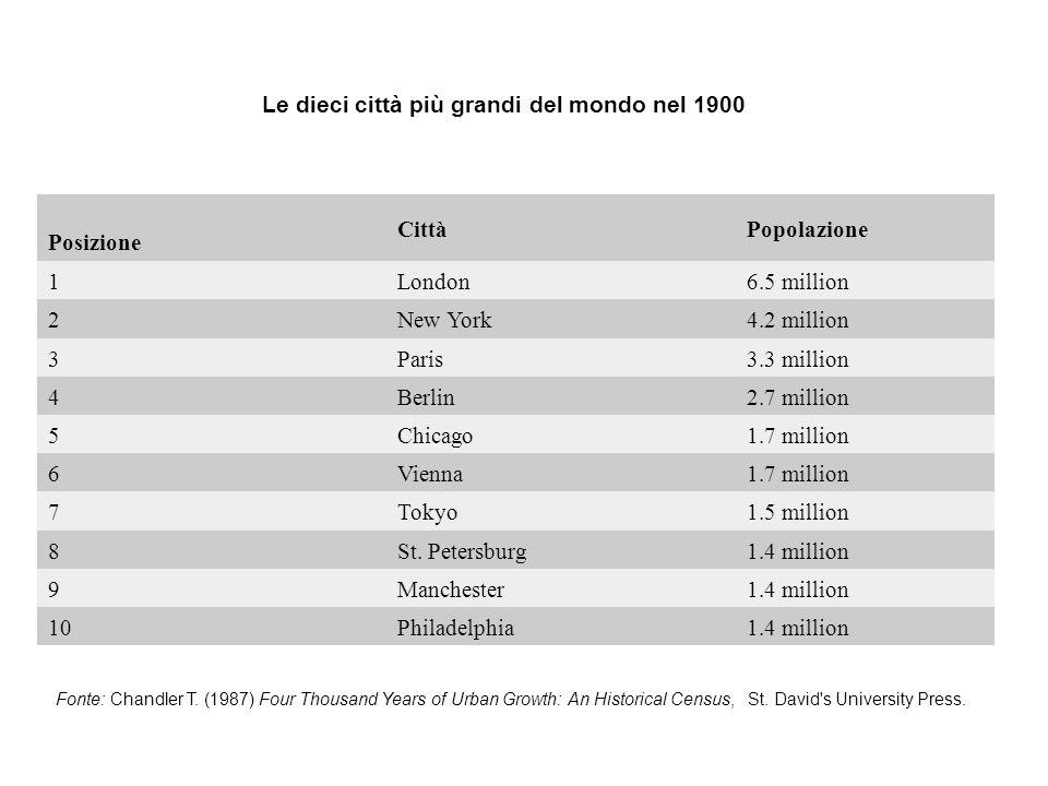 Le dieci città più grandi del mondo nel 1900 Posizione Città