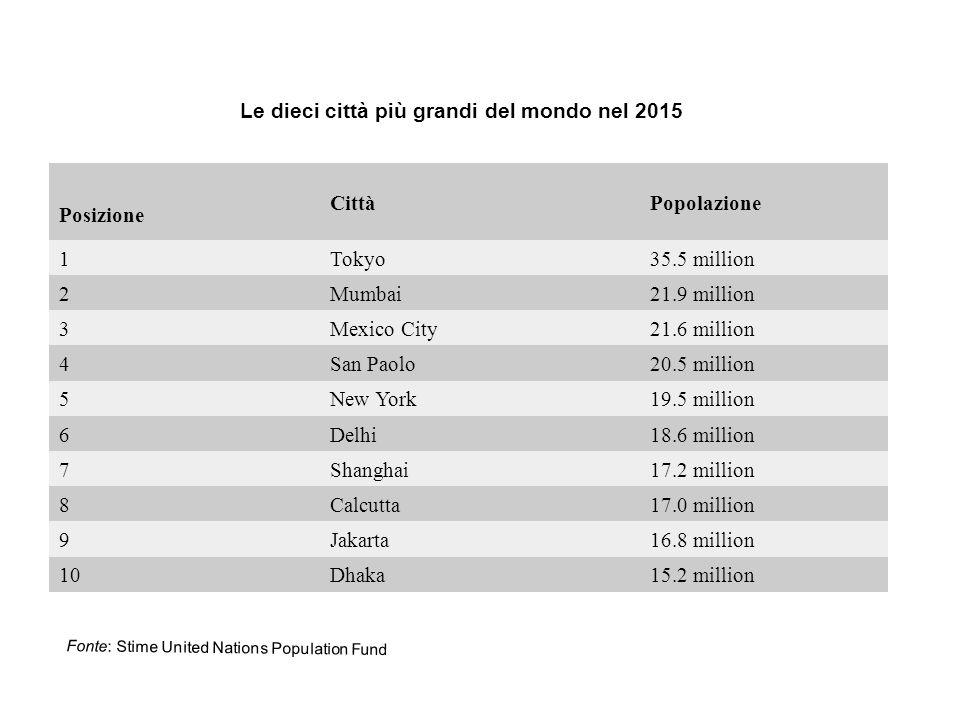 Le dieci città più grandi del mondo nel 2015 Posizione Città