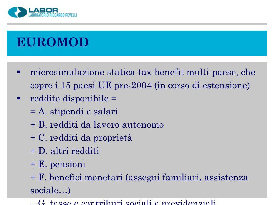 EUROMODmicrosimulazione statica tax-benefit multi-paese, che copre i 15 paesi UE pre-2004 (in corso di estensione)