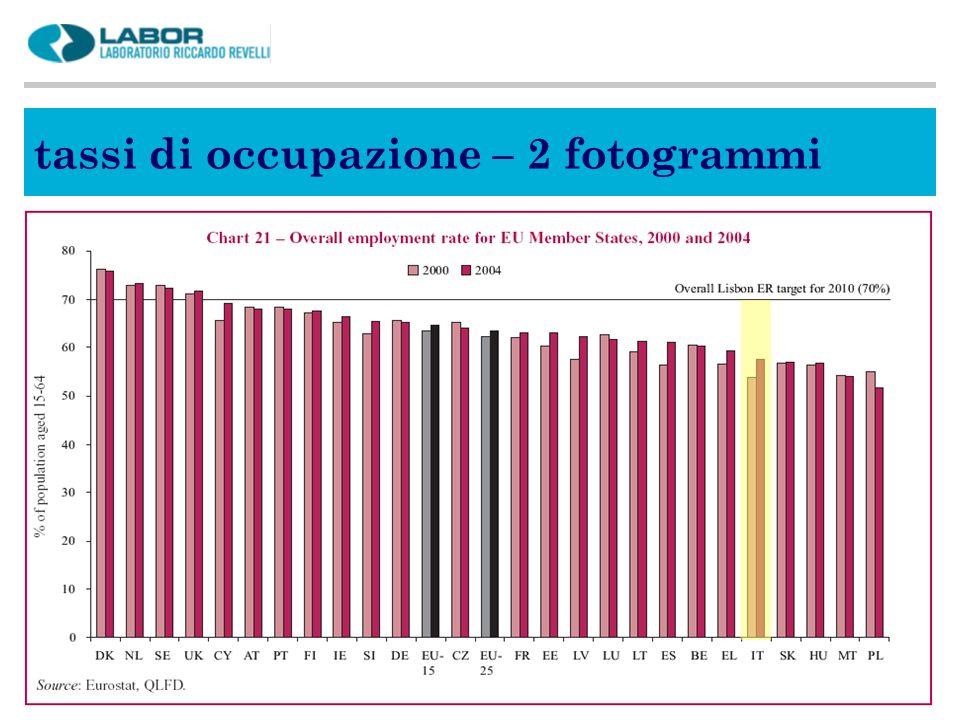 tassi di occupazione – 2 fotogrammi
