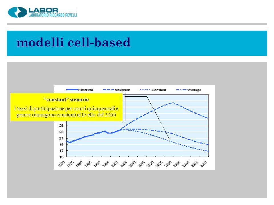 modelli cell-based constant scenario