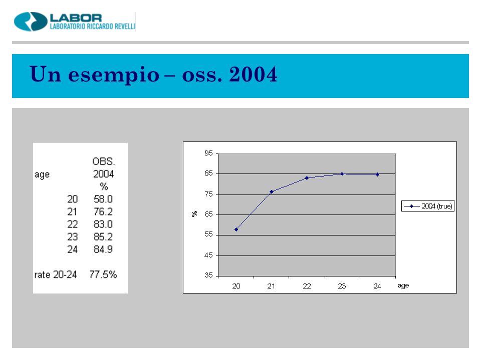 Un esempio – oss. 2004