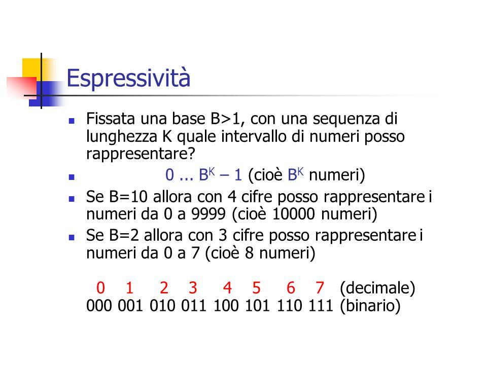 Espressività Fissata una base B>1, con una sequenza di lunghezza K quale intervallo di numeri posso rappresentare