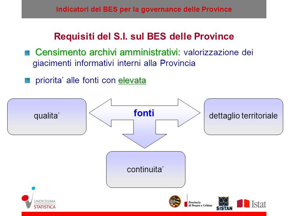 Requisiti del S.I. sul BES delle Province