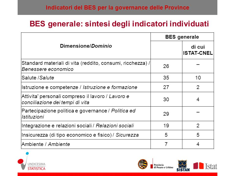 BES generale: sintesi degli indicatori individuati