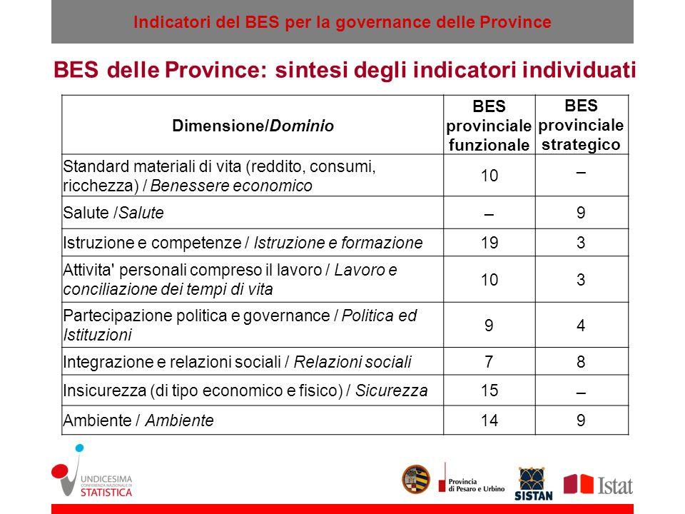 BES delle Province: sintesi degli indicatori individuati