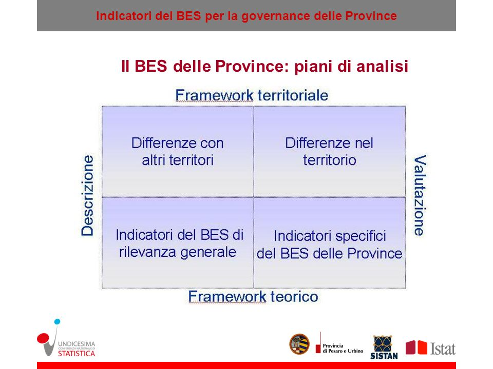 Il BES delle Province: piani di analisi