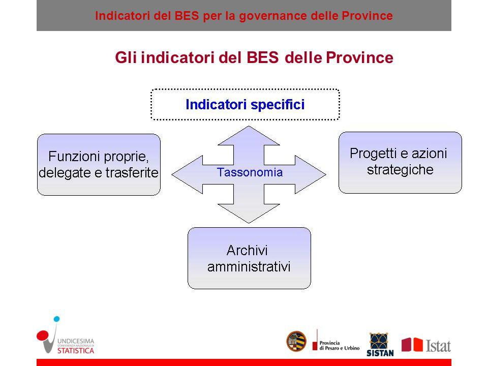 Gli indicatori del BES delle Province