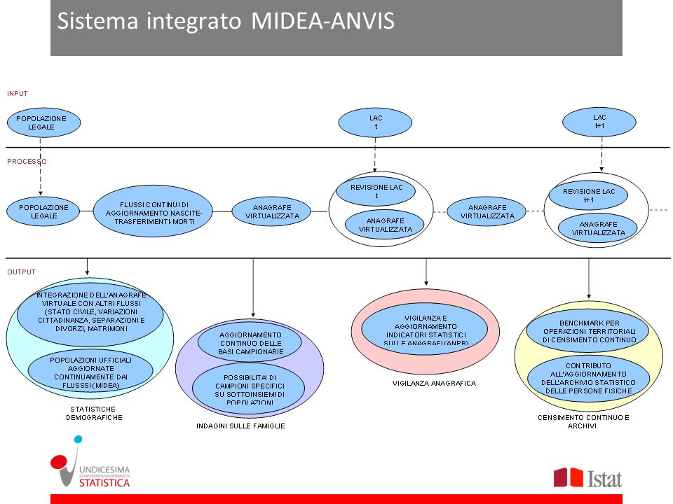Sistema integrato MIDEA-ANVIS