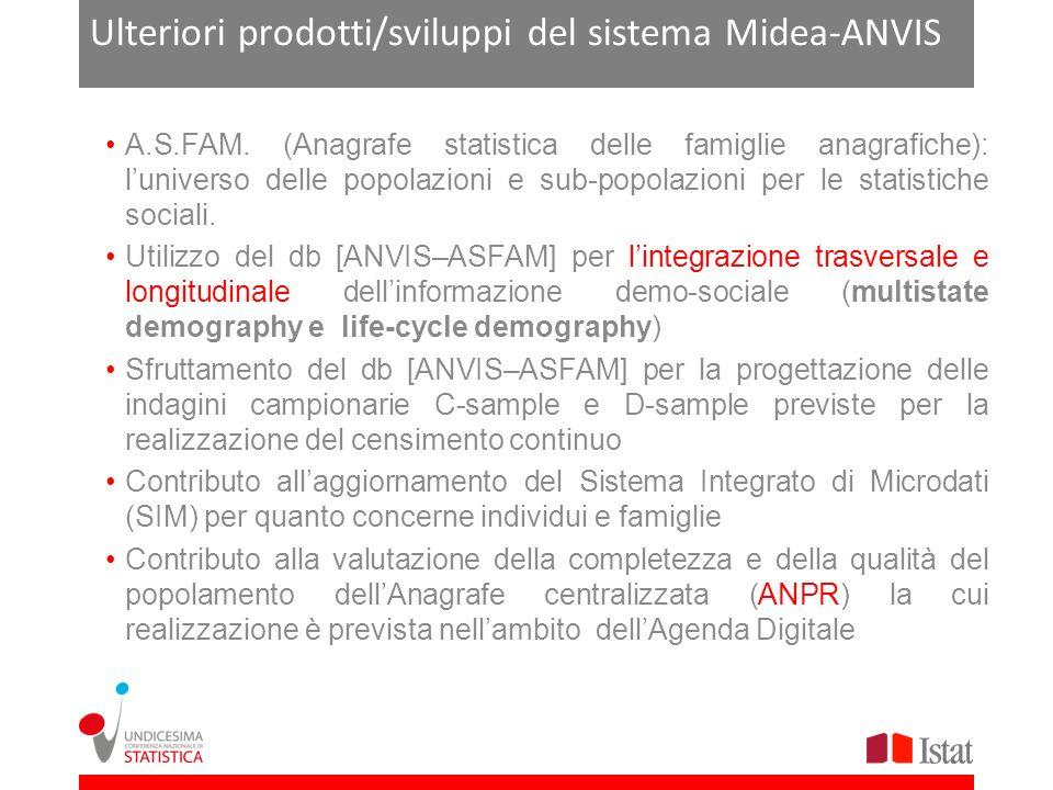 Ulteriori prodotti/sviluppi del sistema Midea-ANVIS