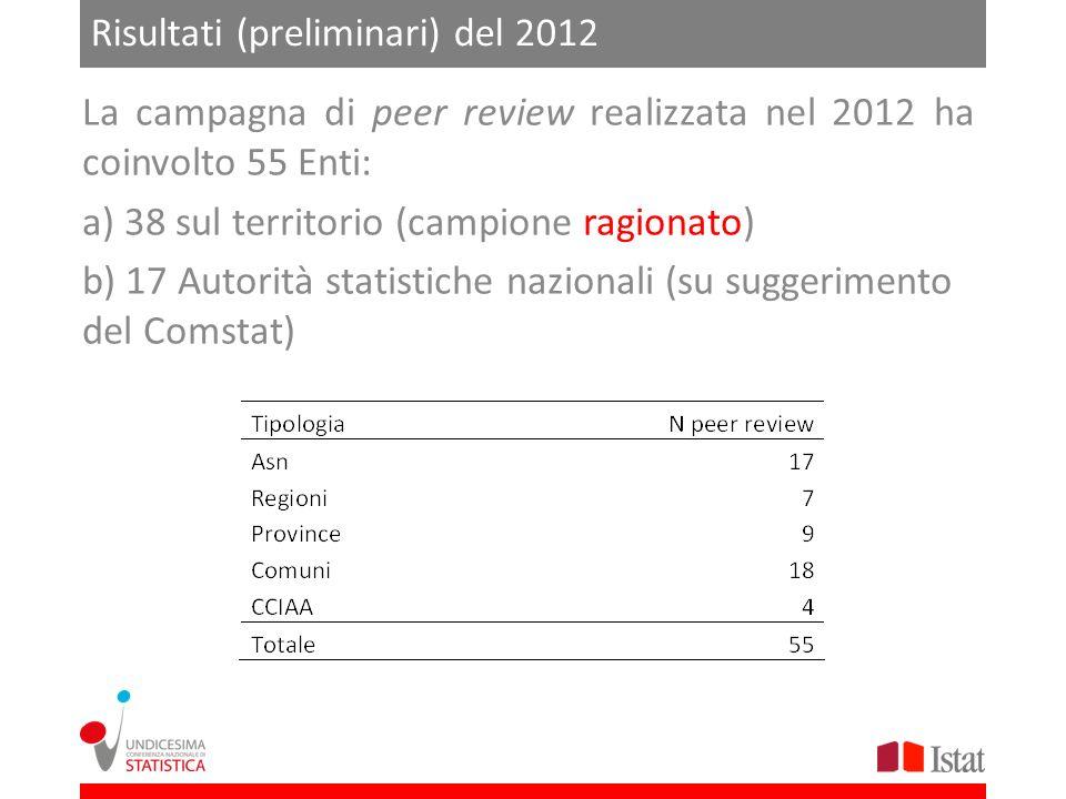 Risultati (preliminari) del 2012