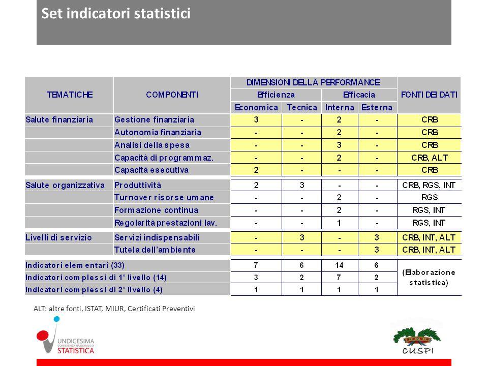 Set indicatori statistici