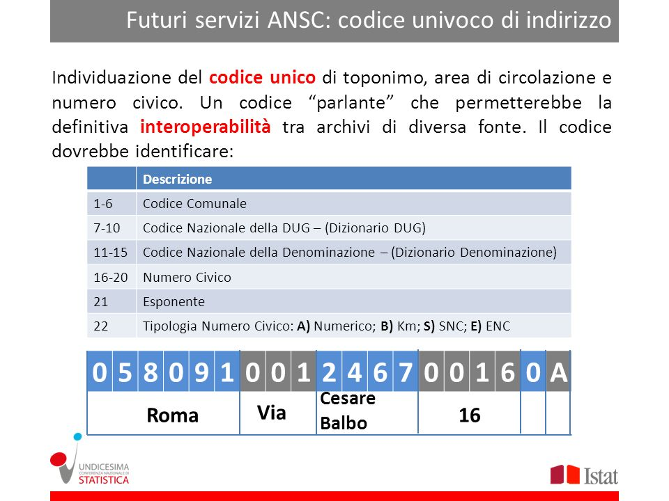 5 8 9 1 2 4 6 7 A Futuri servizi ANSC: codice univoco di indirizzo