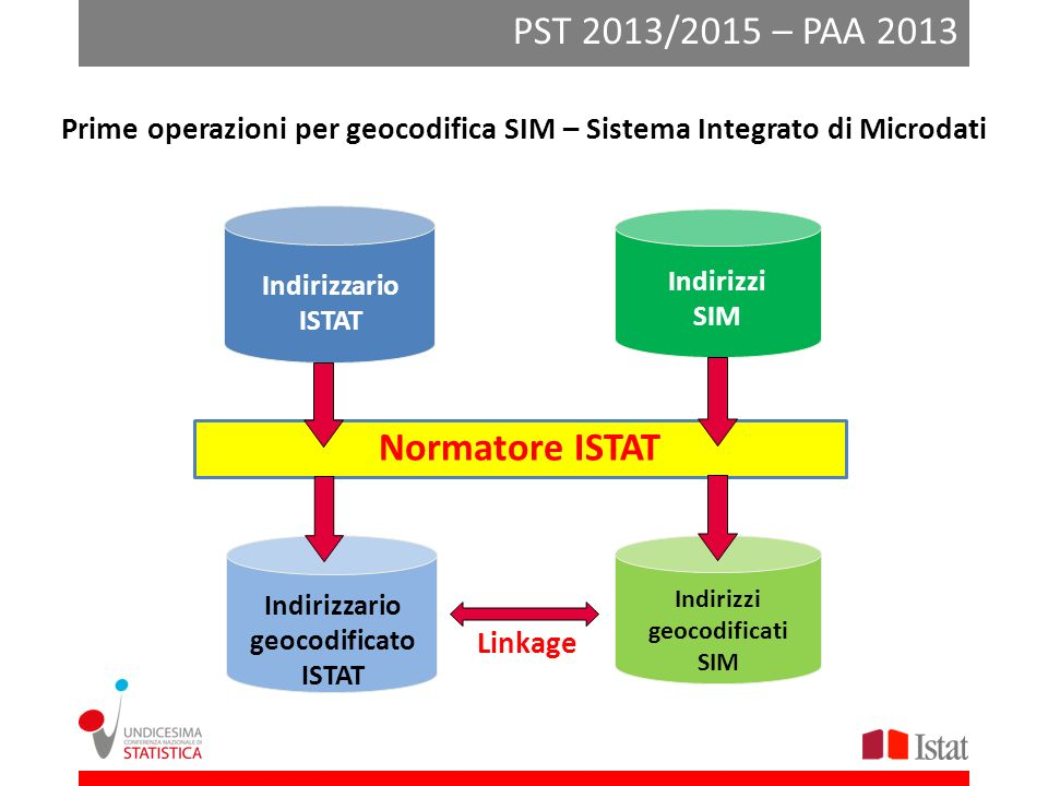 PST 2013/2015 – PAA 2013 Normatore ISTAT