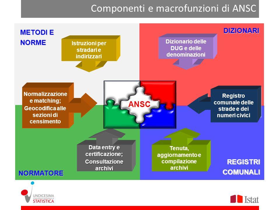 Componenti e macrofunzioni di ANSC